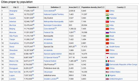20 Largest Cities In The World by Highest Populated Cities Population Of Cities In