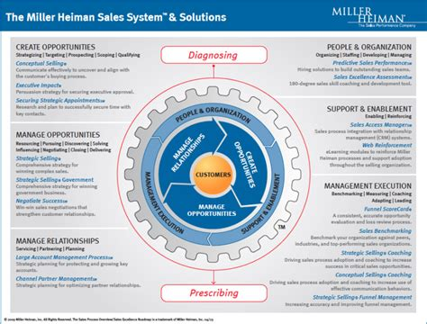 miller heiman conceptual selling process search