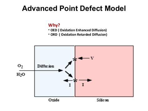 modeling of integrated circuit defect sensitivities modeling of integrated circuit defect sensitivities 28 images single vs layer critical areas