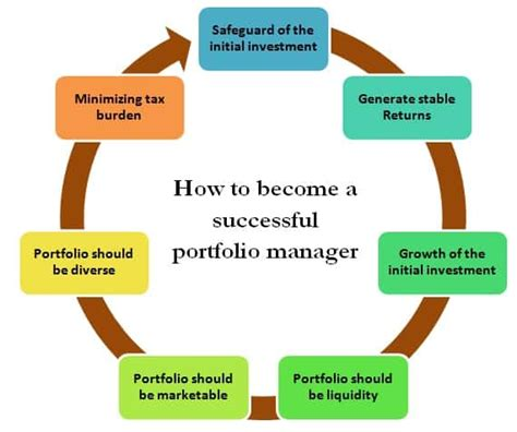 How To Become A by How To Become A Successful Portfolio Manager