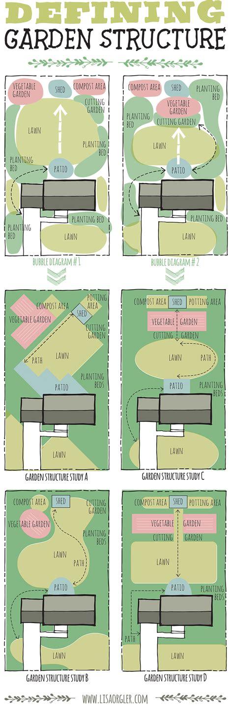 Landscape Design Tv Shows Designing Your Garden Defining Structure