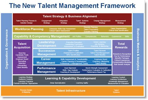 starting a talent development program what works in talent development books a new talent management framework josh bersin