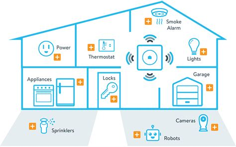 diagram of wink home automation diagram get free image