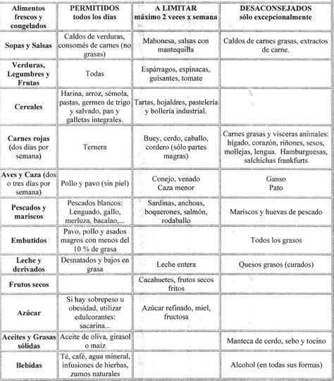 zerezas otrasformasdecocinar purinas acido urico alimentos dietas