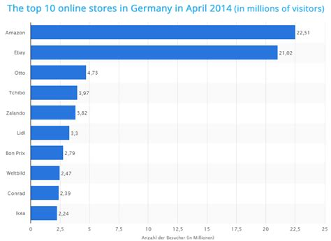 biggest online plants store the top 10 online stores in germany ecommerce news