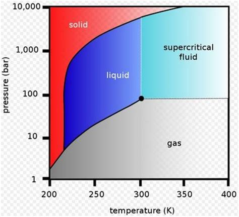 supercritical co2 phase diagram supercritical co2 turbine being developed for smrs