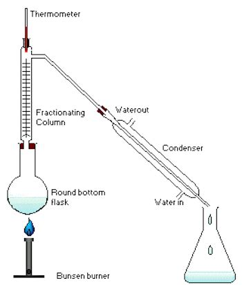 labelled diagram of fractional distillation what is fractional distillation definition process