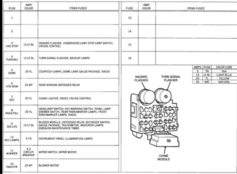 89 Jeep Wrangler Layout For The Fuse Panel My Horn