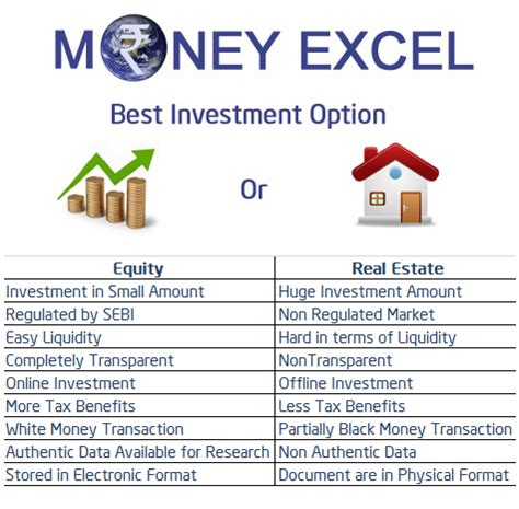 finest invest best investment option in india equity or real estate