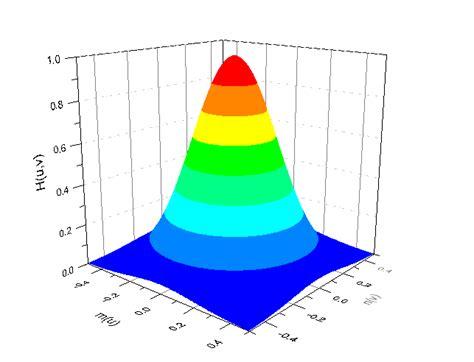high pass filter gaussian filter image png images