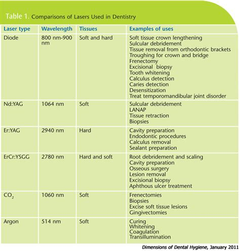 diode lasers in dentistry dimensions of dental hygiene