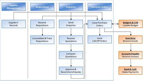 flowchart purchasing process procurement cycle flowchart create a flowchart