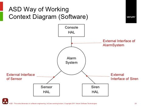 software context diagram context diagram maker free image collections how to