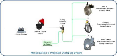 pneumatic diagram 4 way spool valve schematic symbol 4 get free image