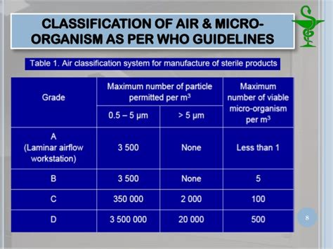 clean room classification pharmaceutical clean room