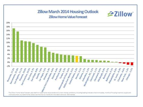 rate of home value appreciation slows nationwide in q1