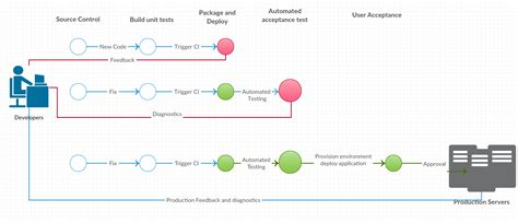 continuous integration diagram continuous integration workflow diagram 28 images tfs