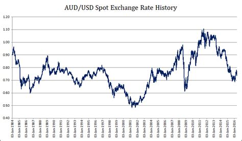 currency converter historical rates aud into us gci phone service