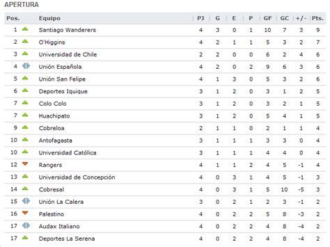 tabla de posiciones del ceonato de futbol colombiano 2016 tabla de posiciones futbol chileno primera division