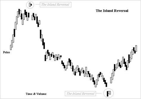 chart pattern island reversal island reversal wikipedia