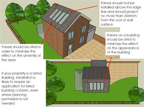 solar panels do i need planning permission