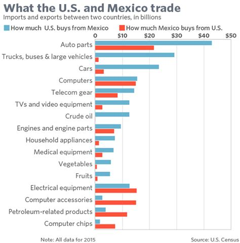 what are trade calls u s mexico trade one sided and here s the