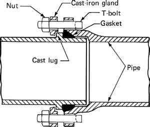 Log On Metal 1a Ring Adaptor 1a Free Kabel Micro Kualitas Terbaik Mechanical Joint Article About Mechanical Joint By The