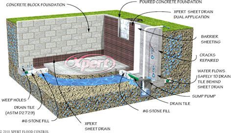 Drain Tile Interior Basement Foundation Flood Control