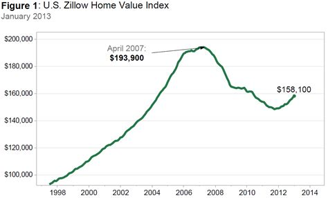 january annual home value increase is largest since summer