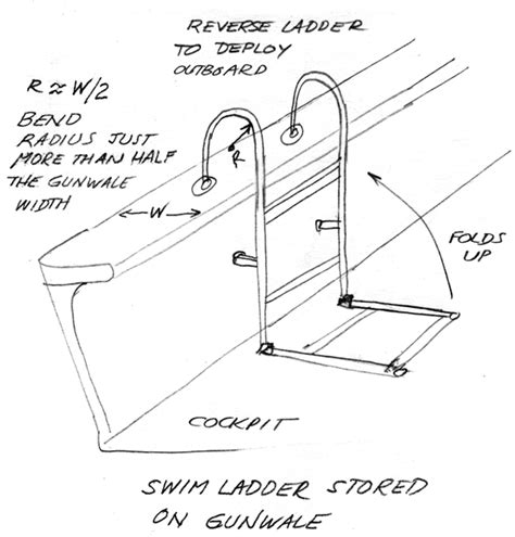 gunnel boat ladder gunwale definition what is