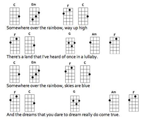 ukulele tutorial for somewhere over the rainbow ukulele chords somewhere over the rainbow www pixshark