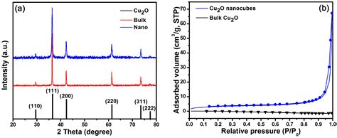 xrd pattern cu2o entropy free full text reaction kinetic parameters and
