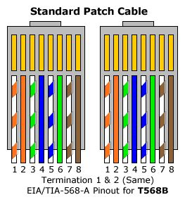 ethernet cable color order backupat