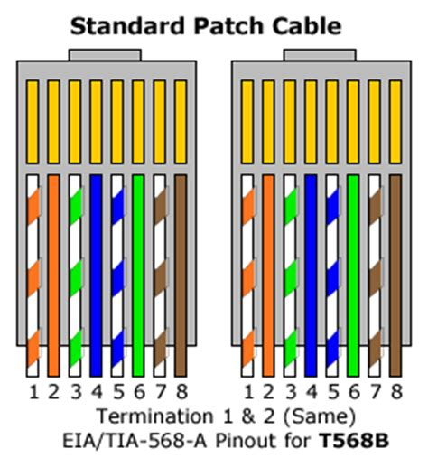 Color Pattern For Ethernet Cable | cat 5e patch cable wiring diagram cat 6 patch cable wiring