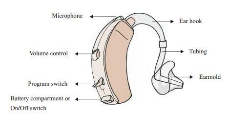 hearing aid diagram your digital hearing aid digital hearing aids review