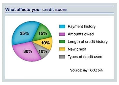 what your credit score should be to buy a house 28