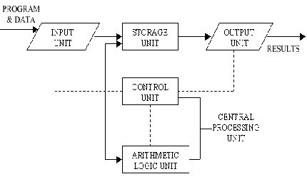 simple block diagram of computer block diagram of computer and explain its various