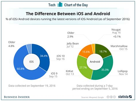 ios vs android market this is the one area where apple ios simply destroys android business insider