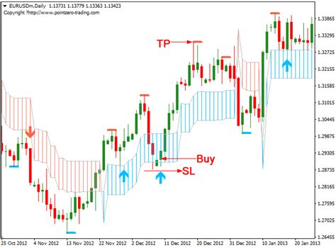 swing trading system free forex pz swing trading system the stock