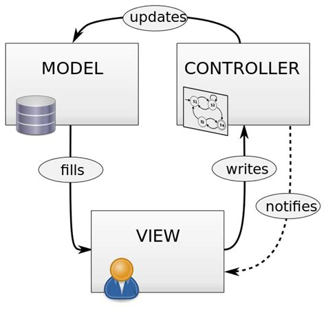 how to use layout in view in mvc file mvc diagram model view controller svg wikimedia