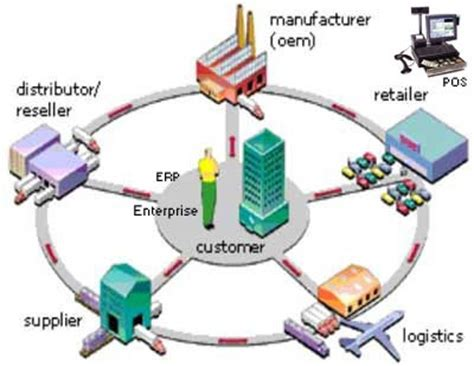 transportation and related logistics services including air and freight forwarding