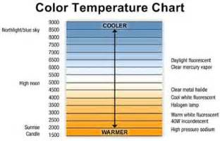 led color temperature chart led information ledlight