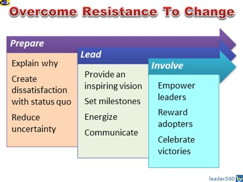 what are resistors to change image gallery overcoming resistance to change