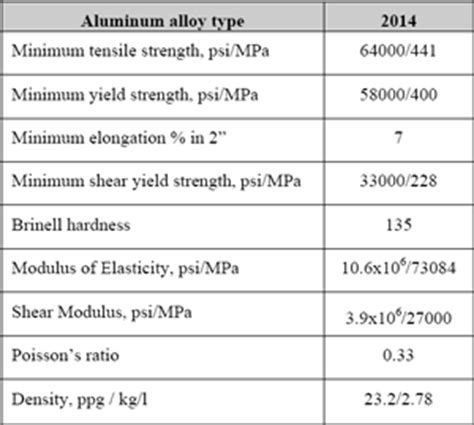 aluminium mechanical properties table field tests aluminum drill pipe can extend operating
