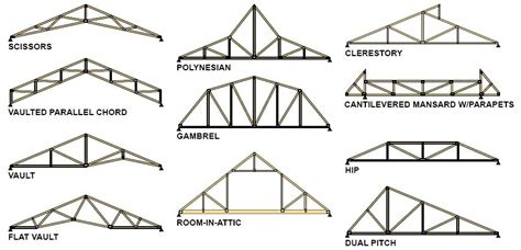 Barn Roof Styles roof truss design types