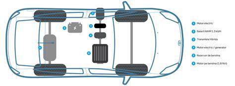 motorul electric toyota functioneaza un vehicul hibrid