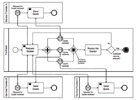 bpmn diagram explanation bpmn diagram explanation choice image how to guide and refrence