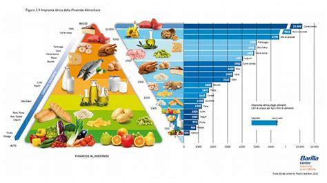 acqua di alimentare alimentazione e digestione mrs noceto s classroom
