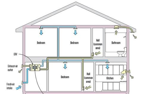your duct system as a whole house fan choosing a whole house ventilation strategy jlc