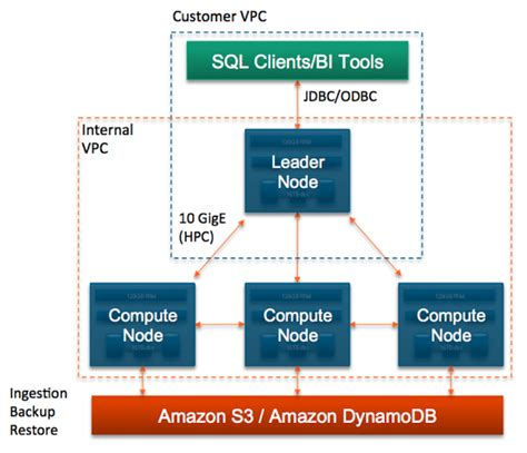 amazon redshift amazon redshift and designing for security all things